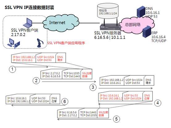 代理服务器地址_SSL VPN · GitBook